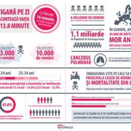 """Campania antifumat """"13,8 minute"""", nominalizată printre cele mai bune din online-ul românesc"""