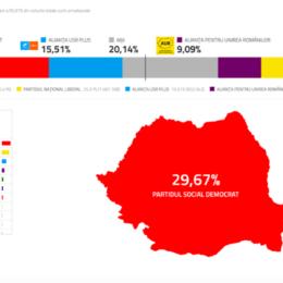 PNL a pierdut Brașovul. USR PLUS, noua forță politică #1 din județ