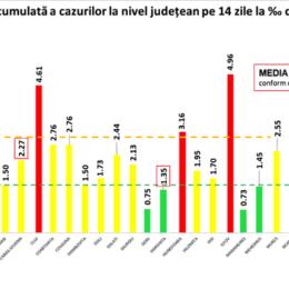 COVID Brașovul sare de 42.000 de îmbolnăviri, după alte 99 de infectări depistate/ România anunță 2.931 de noi cazuri din 35.000 de teste