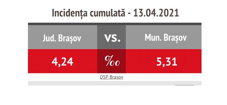 COVID A 17-a zi de scădere: Rata de infectare în municipiul Brașov ajunge la 5,31/1000