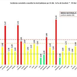 COVID 127 de noi infectări, depistate la Brașov/ România anunță 3.264 de noi cazuri din peste 36.000 de teste