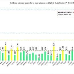 COVID 59 de noi infectări, depistate la Brașov/ România anunță 1.564 de noi cazuri din aproape 37.000 de teste
