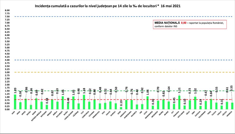 COVID: Doar 13 noi infectări, depistate la Brașov în ultima zi/ La nivel național au fost anunțate 565 de cazuri noi din 18.000 de teste