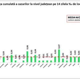 COVID-19: Un singur caz de infectare în ultimele 24 de ore la Brașov și un total de 54 la nivel național. Au fost efectuate 24.521 de teste