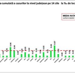 COVID: O nouă zi fără niciun caz nou la Brașov/ România anunță 78 de cazuri noi din 24.000 de teste
