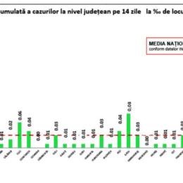 COVID O nouă zi fără niciun caz depistat la Brașov/ România anunță 104 cazuri din 26.000 de teste