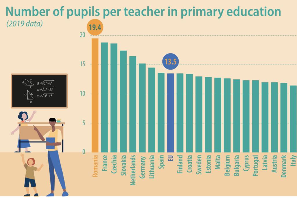 romania tara din ue cu cel mai mare numar de elevi per invatator